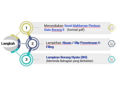 Cara Membuat Pindaan CP8D & Borang E